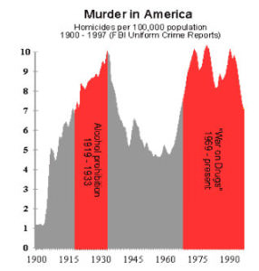 Prohibition murder rate