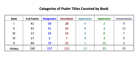 Psalms Titles Chart