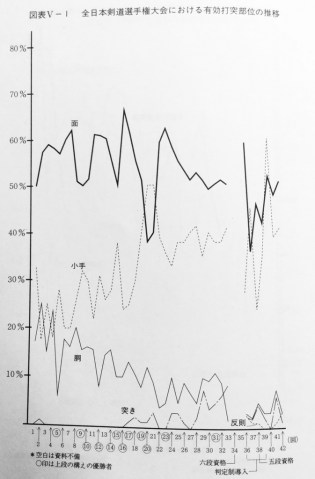 Change in ippon scored over time (1953-94)