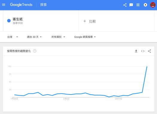 透過 Google 搜尋趨勢查看關鍵字「衛生紙」近七天的搜尋結果