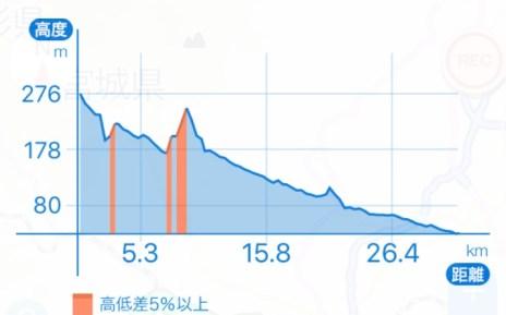 遠刈田公園から秋保大滝