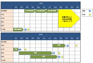 Abitus-schedule