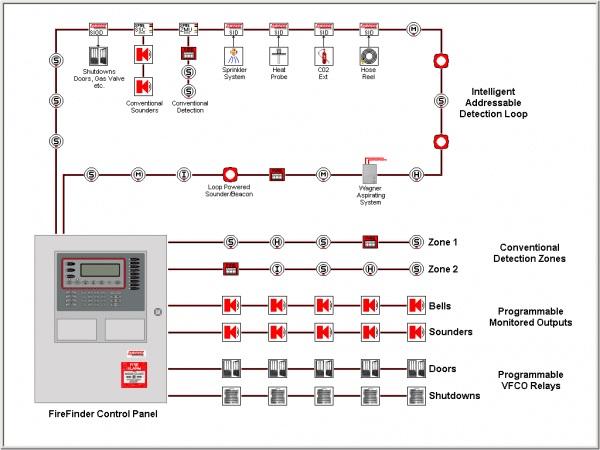 Security Equipment Installer Course