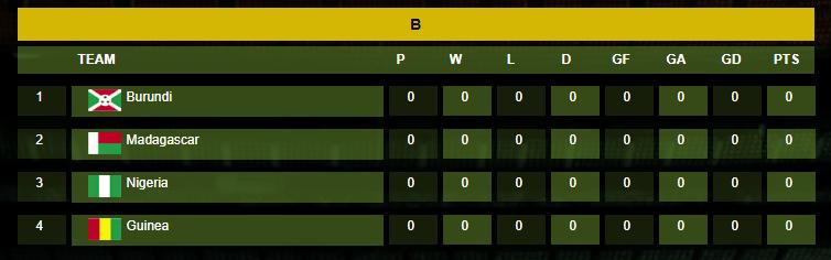Afcon Egypt 2019 Group B Teams