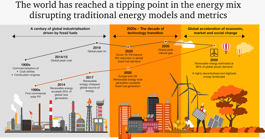 PwC: Global Transition to Renewable Energy to Accelerate Rapidly in the Next Decade