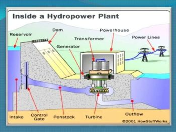 micro hydro power station