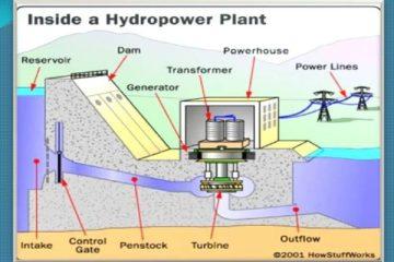 micro hydro power station