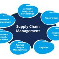 Best Procurement and Supply Chain Management Colleges - Diploma