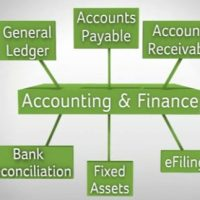 Schools, Colleges & Universities offering Diploma, Higher Diploma, Postgraduate Diploma & Advance Diploma in Accounting and Finance Course in Kenya Intake, Application, Admission, Registration, Contacts, School Fees, Jobs, Vacancies