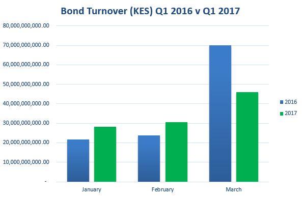 Bond Turnover Q1 2017