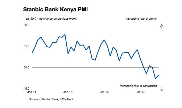 Kenya July 2017 PMI