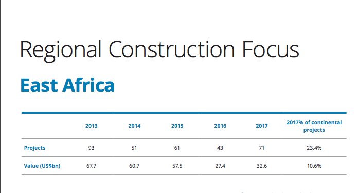 Report on East Africa's mega construction projects in 2017