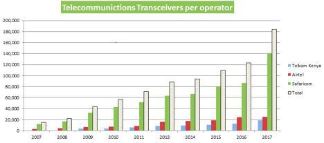 How Safaricom built an unrivalled communication network