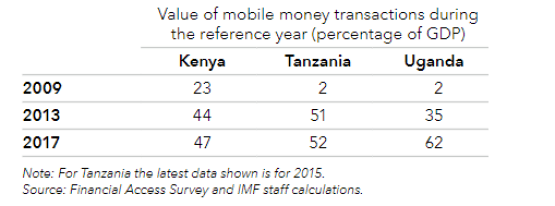 Value of mobile money transactions