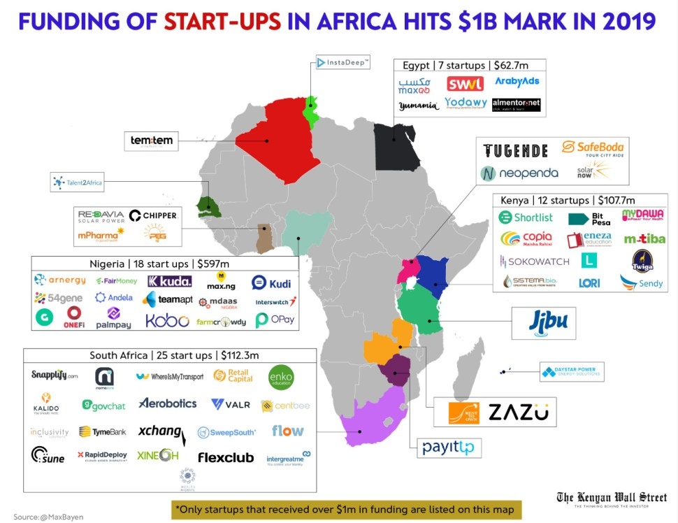 Image showing Distribution of Funding across Africa Startups