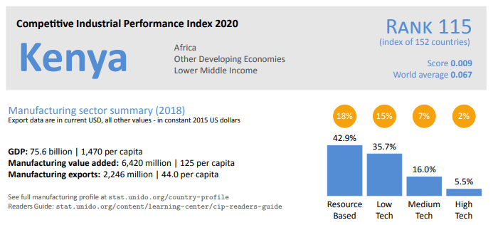 Kenya ranks at 115 out of 152 in the Competitive Index Report