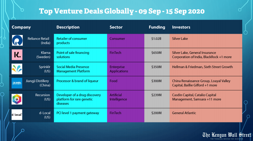 Top Ventures deals Globally. Weekly Deals Digest. Source: Tracxn.