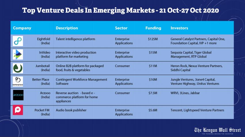 Top Venture Deals in Emerging Markets. Weekly Deals Digest. Source Tracxn