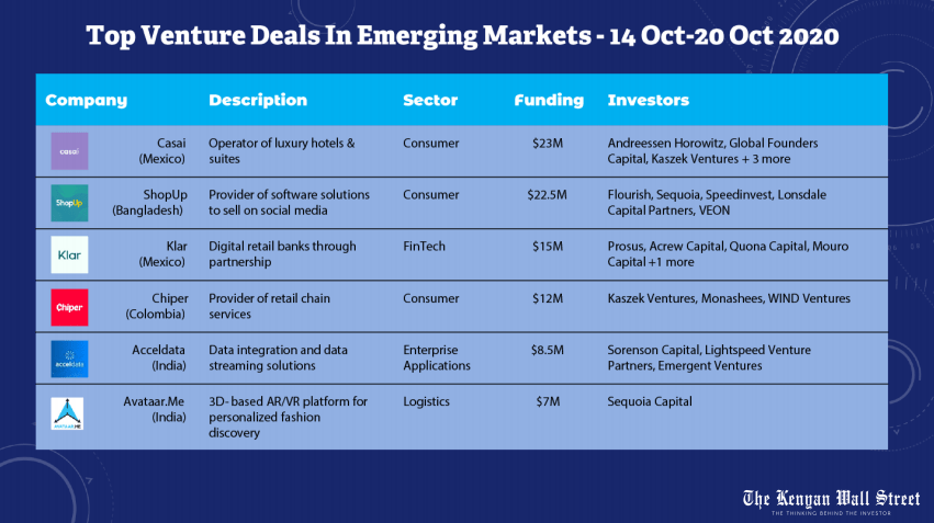 Top Venture Deals in Emerging Markets. Weekly Deals Digest. Source Tracxn
