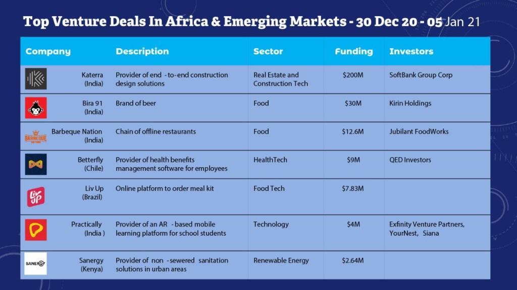 Top Venture Deals In Africa and Emerging Markets. Weekly Deals Digest