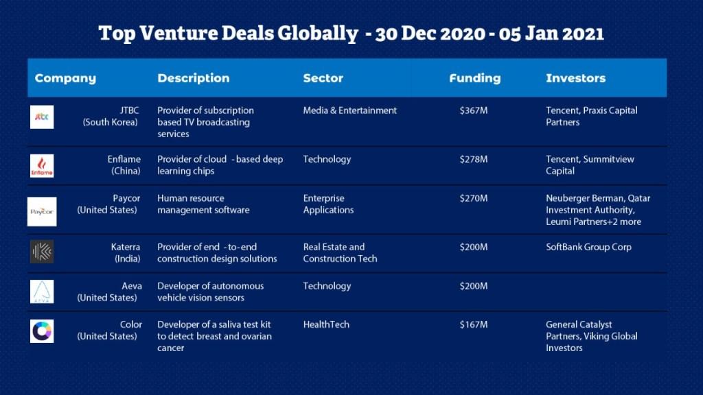 Top Venture Deals Globally. Weekly Deals Digest