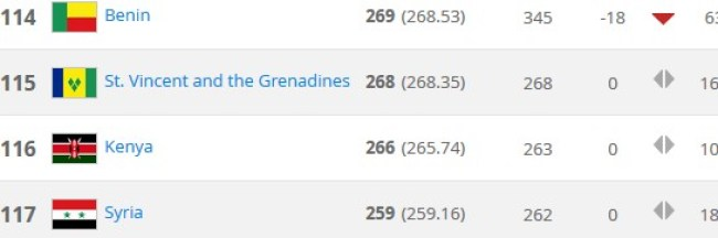 kenya fifa rankings