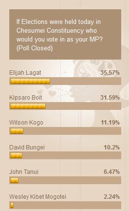 chesumei opinion polls