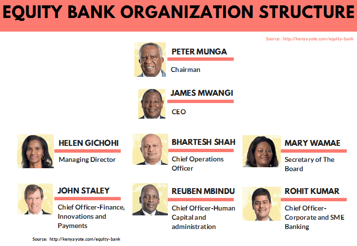 Equity bank Kenya organizational structure