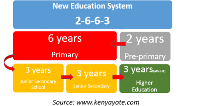 basic education model of the new curriculum 2-6-6-3 system in kenya