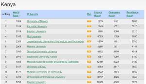 top 100 best Universities and Colleges in Kenya according to webometrics rankings