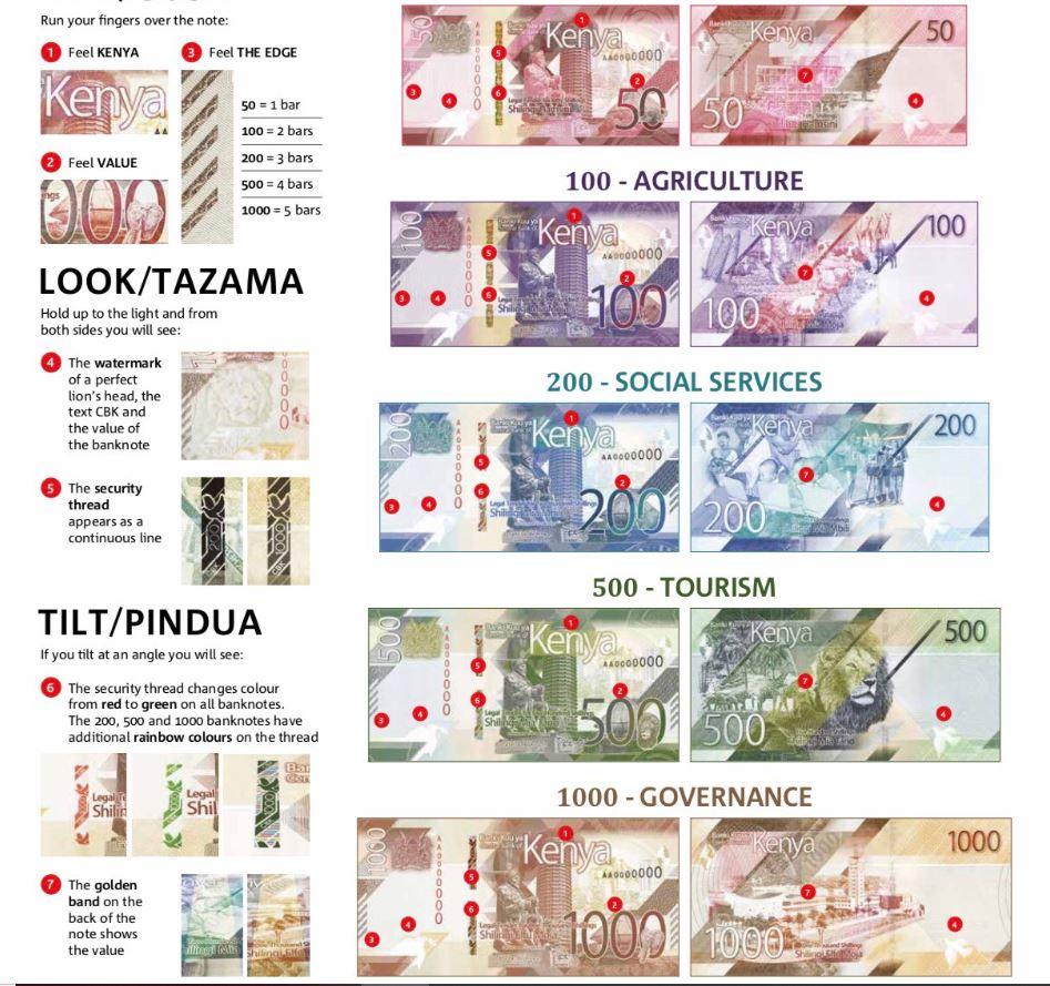 Symbols of New Generation Kenyan Bank notes for shillings 1,000, Ksh. 500, Ksh.. 200, KES 100 and KES 50