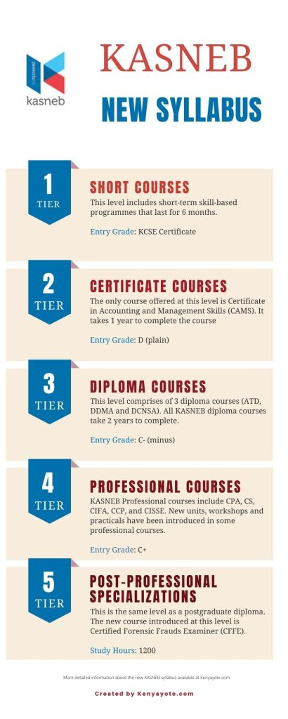 KASNEB new syllabus examination levels infographic