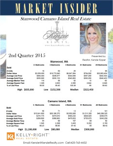2015 has proven to be an active real estate market in Stanwood, WA and Camano Island, WA with number of sales and prices significantly higher than the first quarter.