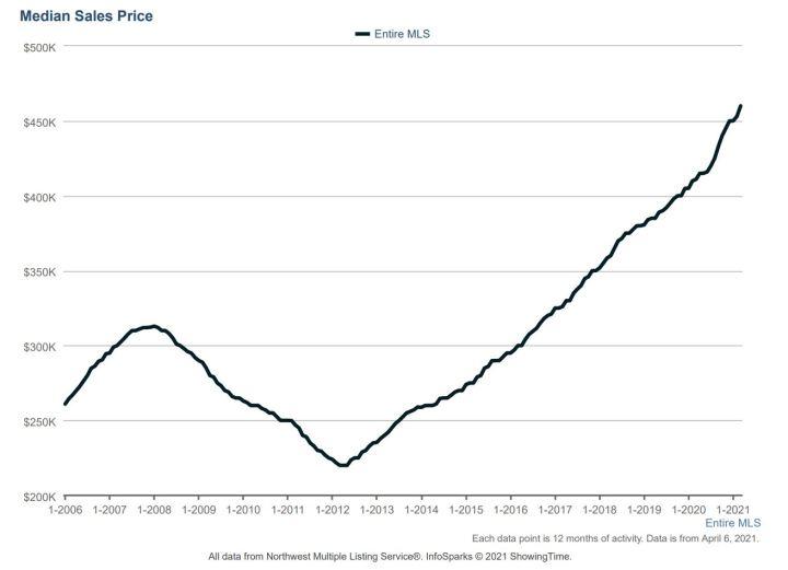 Median Sales Price q1 2021
