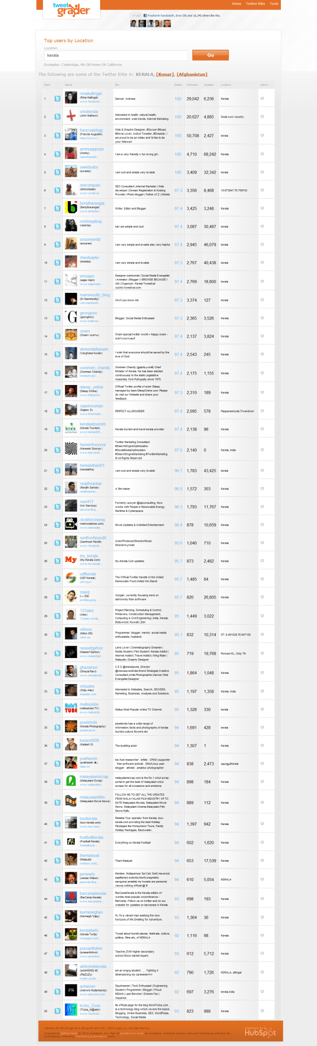 Top 100 Twiter users from Kerala, India