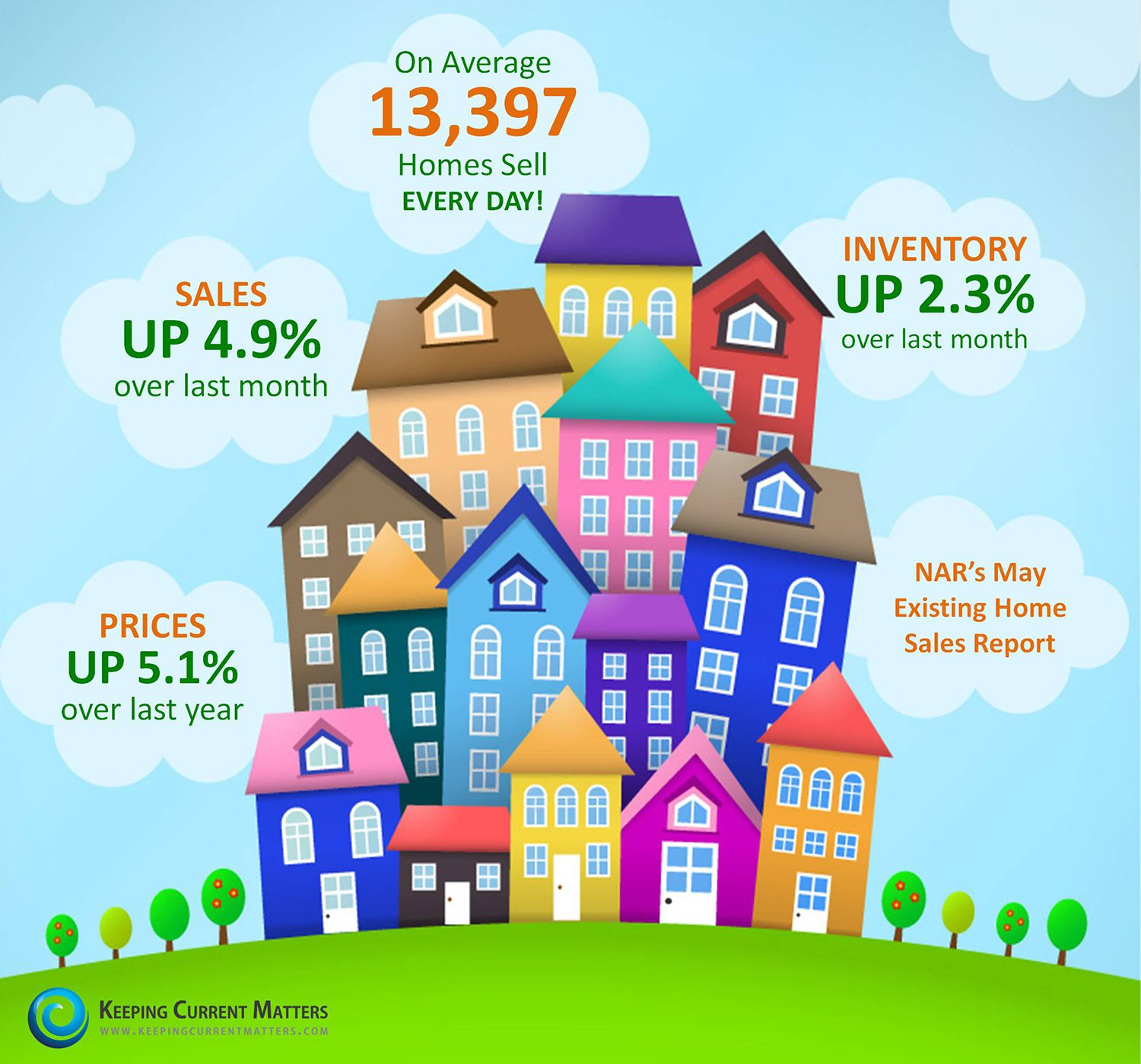 13 397 Homes Sold Yesterday