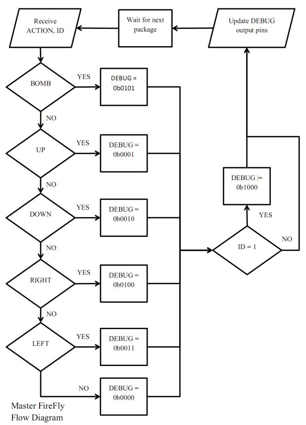 Master FireFly logic