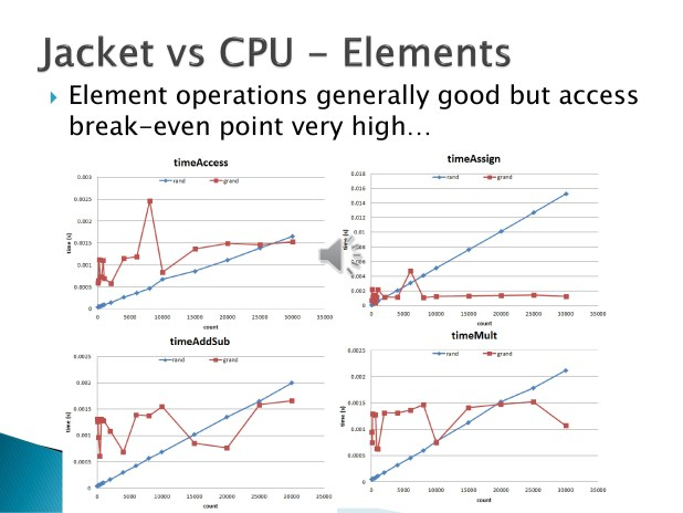 11. Direct timing comparison tests were run with the following results. Element operations for Jacket showed generally good performance improvements over their CPU counterparts; however, the breakpoint for element accesses was very high.