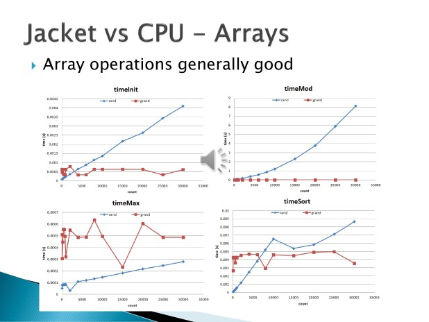 12. The array operations for Jacket showed significant speed improvements for init, mod, and sort; however, the frequency of these operations in the algorithm were very low.