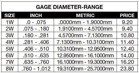 gage diameter chart