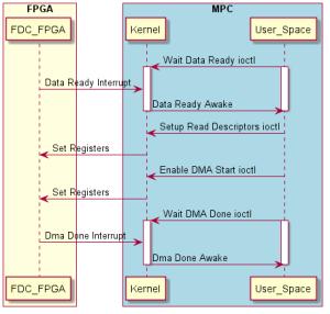 Super Easy Sequence Diagrams – PlantUML – Kernel Panic