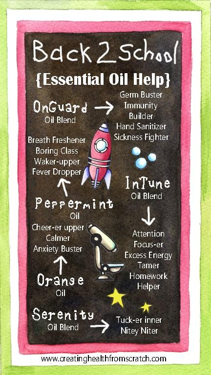 Back 2 School Oil Poster
