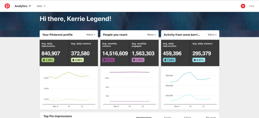Pinterest Marketing analytics for Kerrie Legend