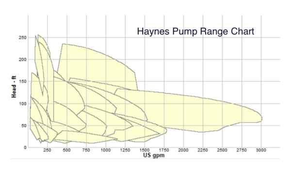 Haynes-pump-curves-range-chart