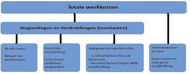 Werkkostenregeling 2015