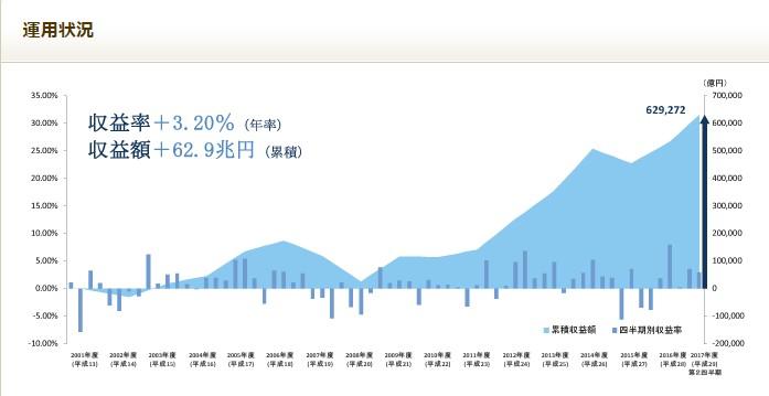 日経平均株価が上昇しているのだから、年金運用だって相当良くなっているはず!