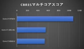 i7cpu比較