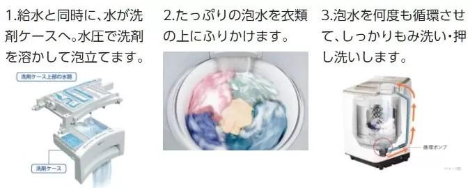 パナソニック 全自動洗濯機 2020