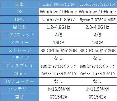laptop4 laptop3 比較