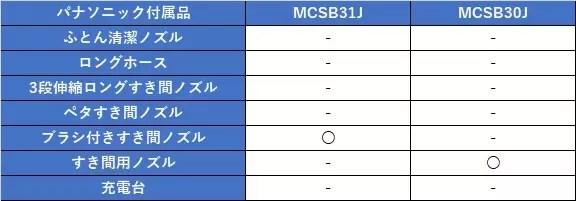 MCSB31J MCSB30J